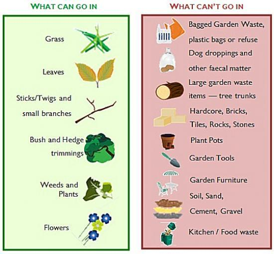 Photograph of Garden waste collections resume 2nd March but please check your bin!